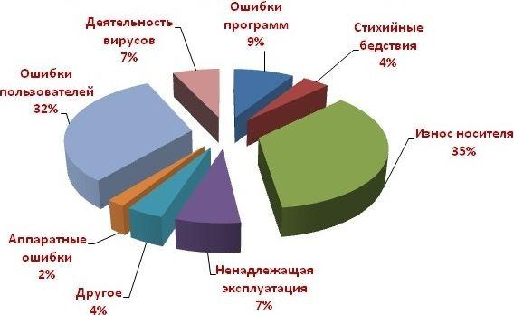 причины выхода из строя жесткого диска